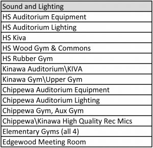 chart listing proposed bond purchases for sound and lighting