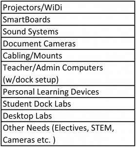 chart showing proposed purchases for Classroom Technology with bond funds