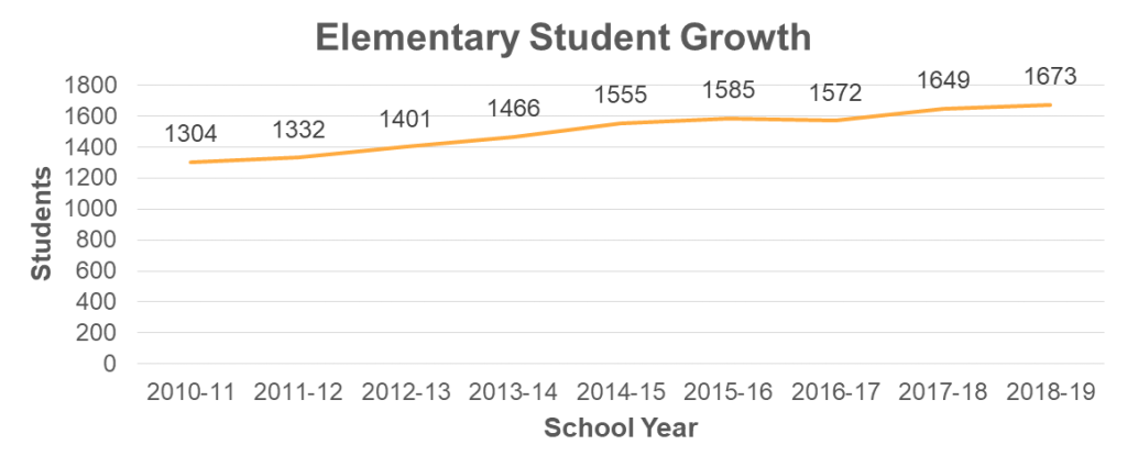line shart showing elementary student growth numbers increasing from 2010-2018